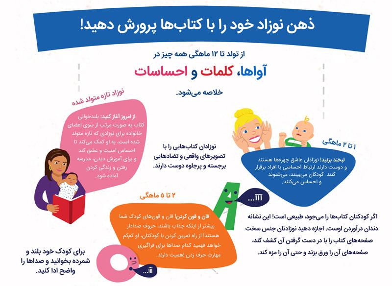 ذهن نوزاد خود را با کتابها پرورش دهیم