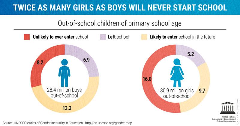 دخترانی که هرگز به مدرسه نمی روند دوبرابر پسرانند